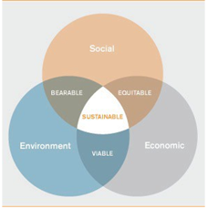Figura 1: Fuente: UNESCO's 3 elements of sustainability Recuperado el 28 de mayo de 2012. http://webarchive.nationalarchives.gov.uk/20110118095356/http:/www.cabe.org.uk/buildings/sustainability