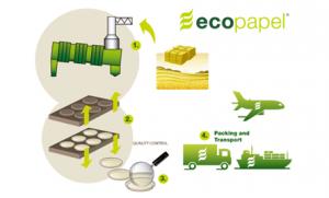 Figura 2. Proceso de producción: Perchas de Cartón 100% Ecológicas. Fuente : Artículo- Metro de Monterrey: un ejemplo de energía sustentable http://vidaverde.about.com/od/Energias-renovables/a/Metro-De-Monterrey-Un-Ejemplo-De-Energia-Sustentable.htm